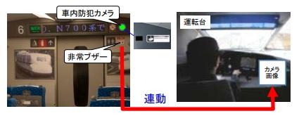 JR東海プレスリリース(防犯カメラ)