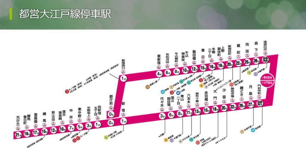 都営大江戸線停車駅(東京都交通局)