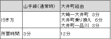 大井町経由