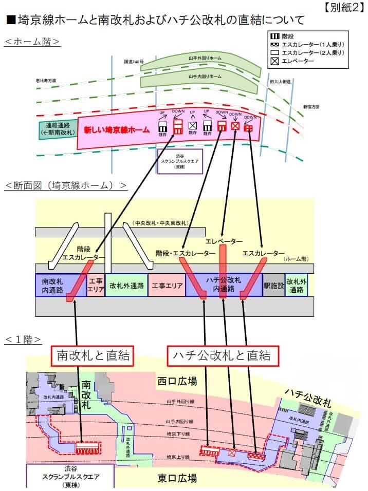 埼京線ホーム移設